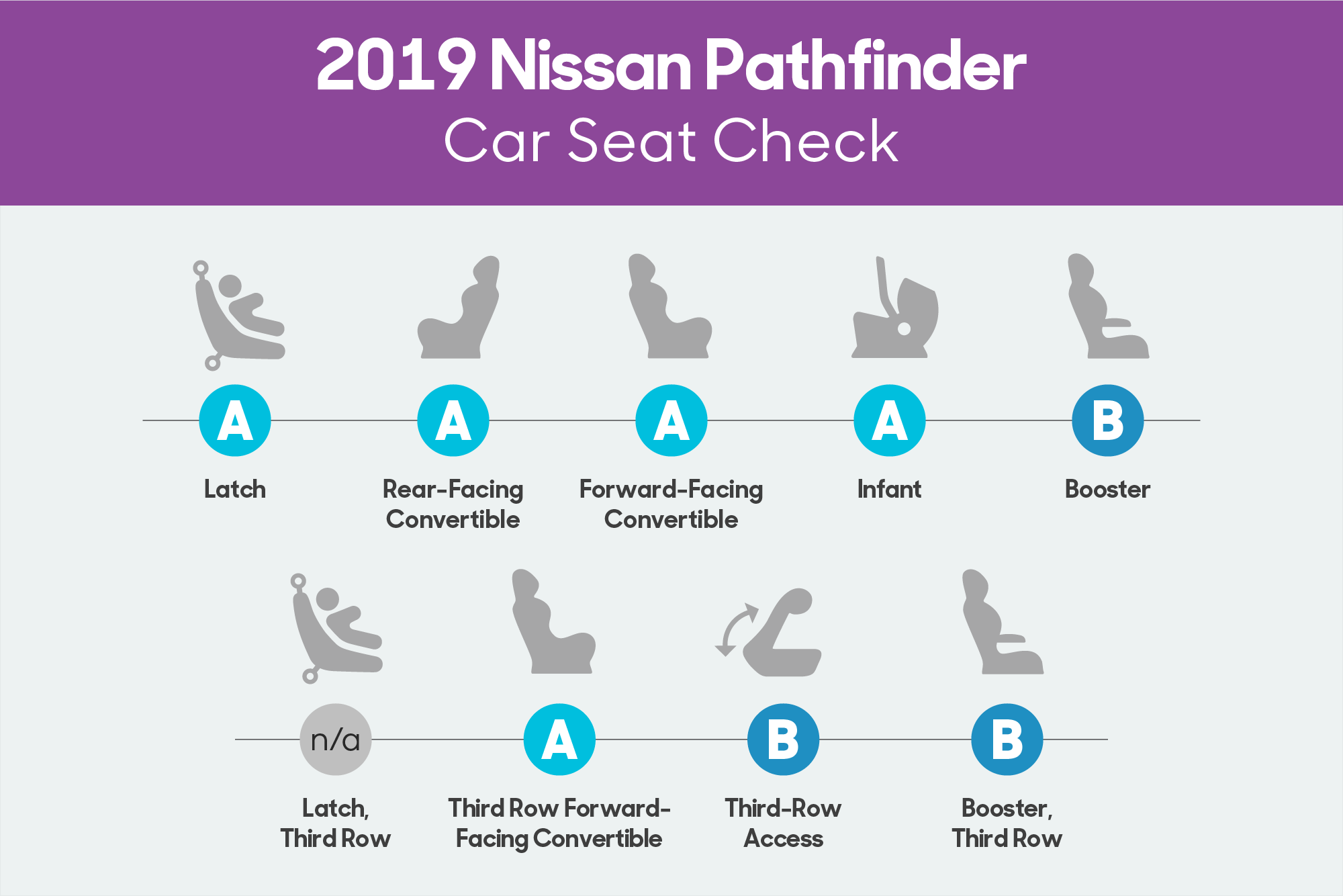 How Do Car Seats Fit in a 2019 Nissan Pathfinder?