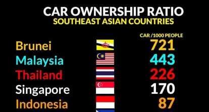 ASEAN vehicle to population list – the correct facts