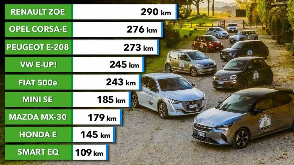 We Tested The Real World Range Of Nine Small EVs In Italy