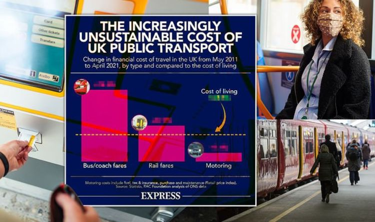 Public transport costs soar in 10 years but cars remain stable in blow to greener travel