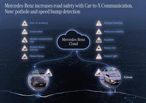 Mercedes 'Car-to-X' tech warns drivers about potholes